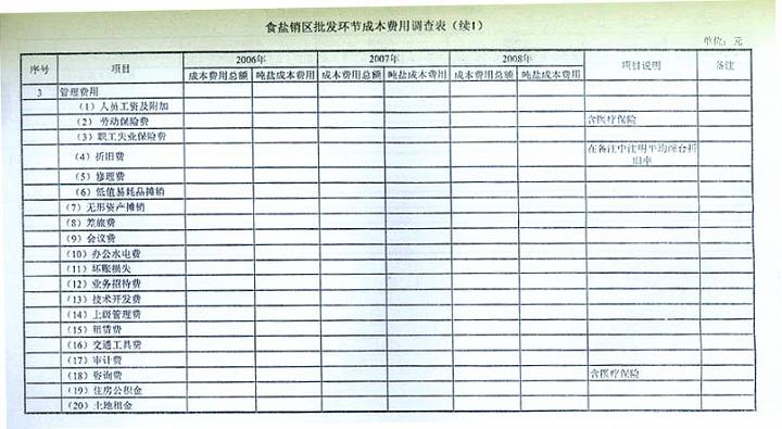 天津长芦盐业总公司_发改委中盐总公司调查食盐生产经营成本通知